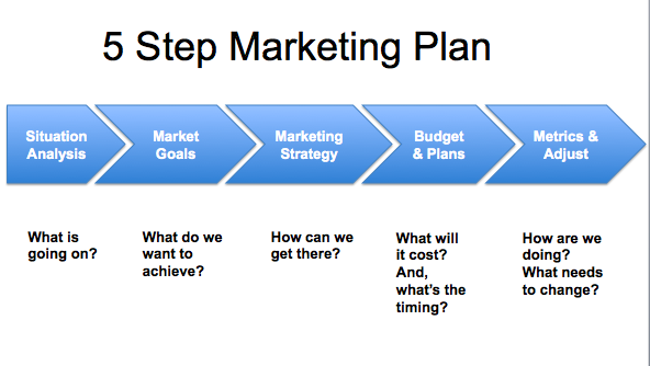 planning business marketing support marketing pr design